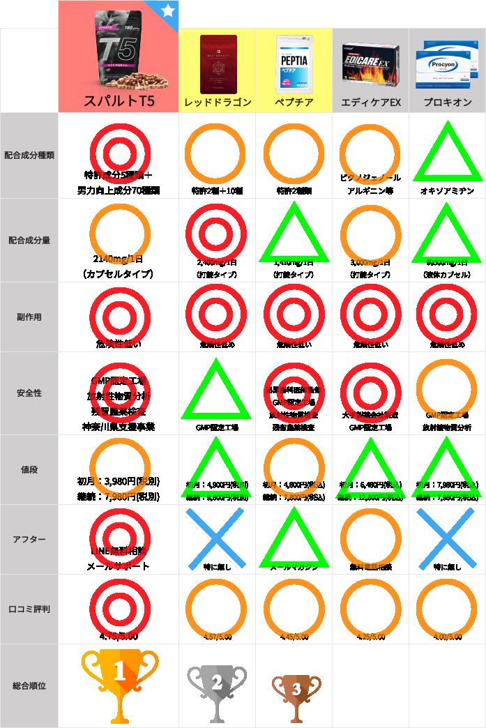 精力剤研究所用の比較テーブル